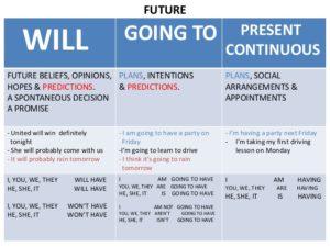 The future tense in English